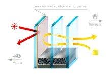 Энергоэффективное окно